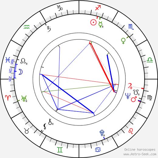 Jim Hurtubise tema natale, oroscopo, Jim Hurtubise oroscopi gratuiti, astrologia
