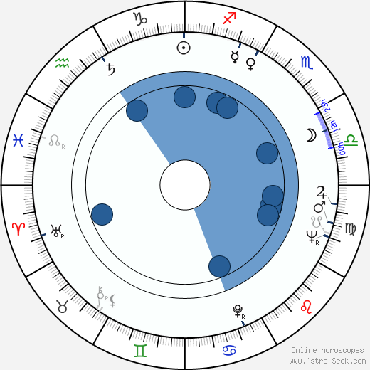 Jiří Středa horoscope, astrology, sign, zodiac, date of birth, instagram
