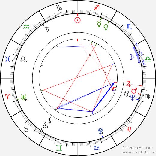 Jiří Středa birth chart, Jiří Středa astro natal horoscope, astrology