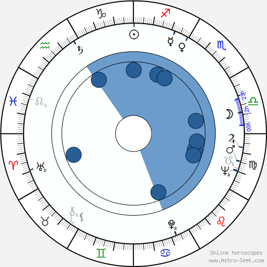 Joe Jamrog wikipedia, horoscope, astrology, instagram