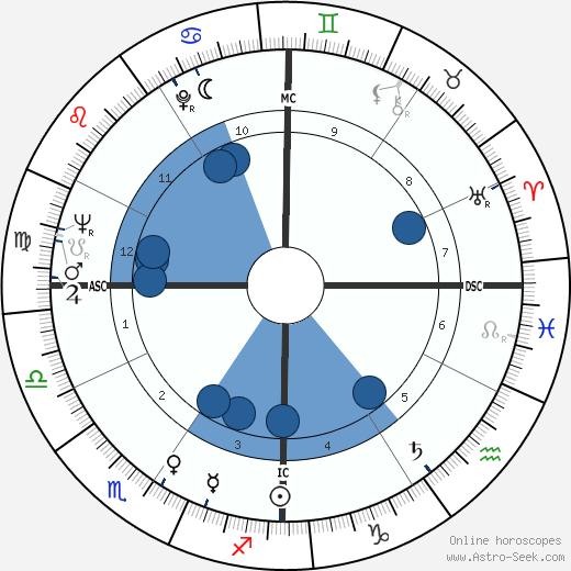 John Burton wikipedia, horoscope, astrology, instagram