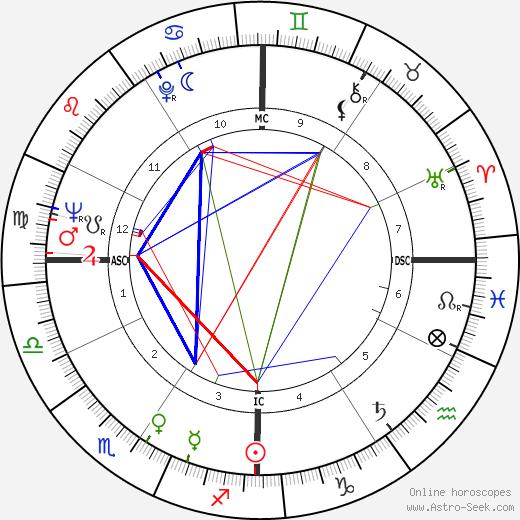 John Burton tema natale, oroscopo, John Burton oroscopi gratuiti, astrologia
