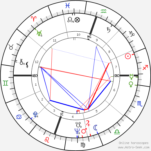 John Hillerman astro natal birth chart, John Hillerman horoscope, astrology