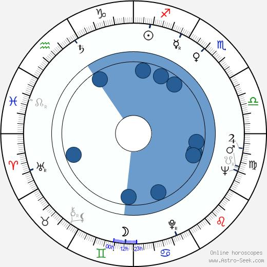 Kalevi Hämäläinen wikipedia, horoscope, astrology, instagram