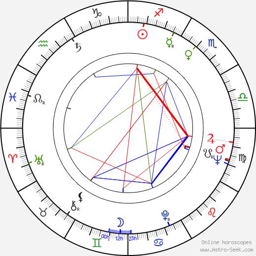 Kalevi Hämäläinen astro natal birth chart, Kalevi Hämäläinen horoscope, astrology