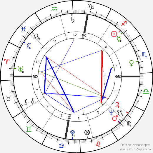 Little Richard astro natal birth chart, Little Richard horoscope, astrology