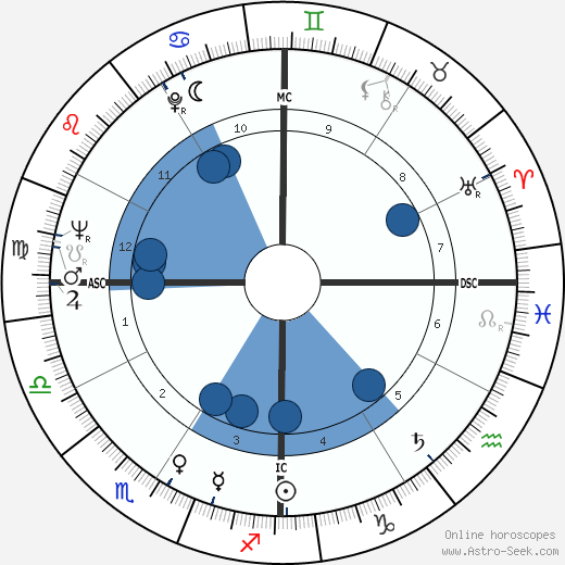Lynne Palmer wikipedia, horoscope, astrology, instagram