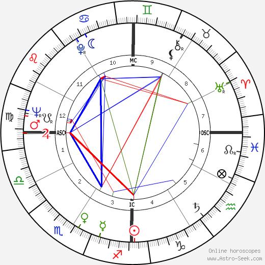 Lynne Palmer astro natal birth chart, Lynne Palmer horoscope, astrology
