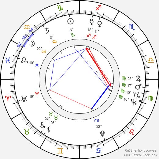 Macon McCalman birth chart, biography, wikipedia 2020, 2021