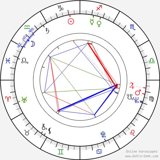 Macon McCalman birth chart, Macon McCalman astro natal horoscope, astrology