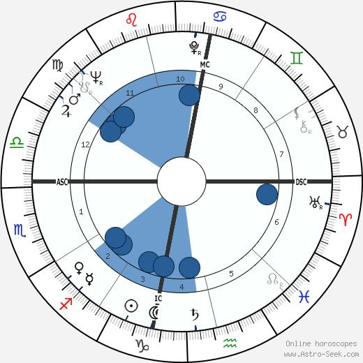 Manuel Puig wikipedia, horoscope, astrology, instagram