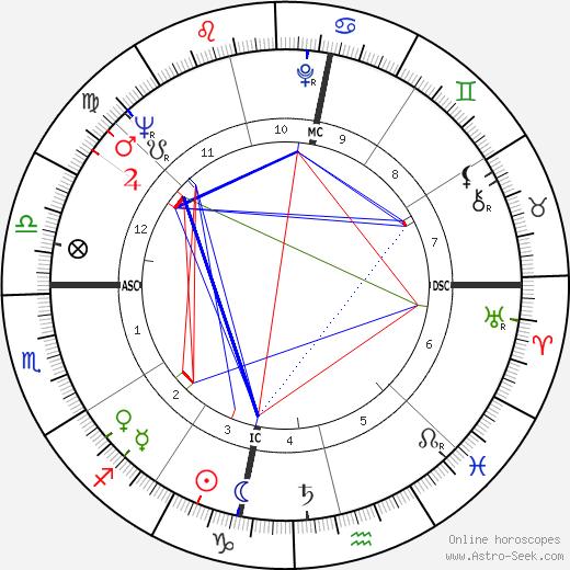 Manuel Puig birth chart, Manuel Puig astro natal horoscope, astrology