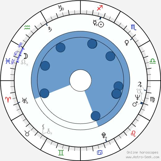 Marc Michel wikipedia, horoscope, astrology, instagram