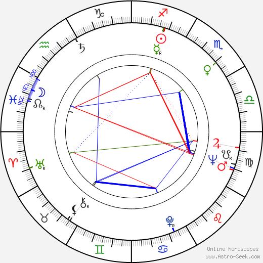 Marc Michel birth chart, Marc Michel astro natal horoscope, astrology