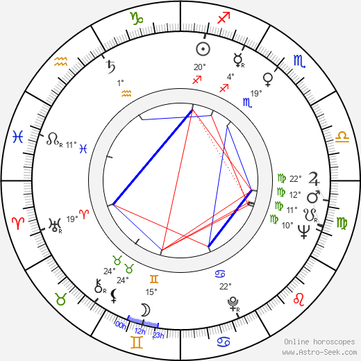 Martín Adjemián birth chart, biography, wikipedia 2019, 2020