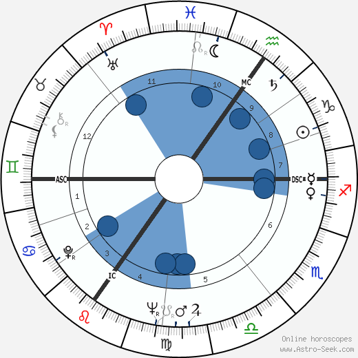 Mildred Scheel wikipedia, horoscope, astrology, instagram