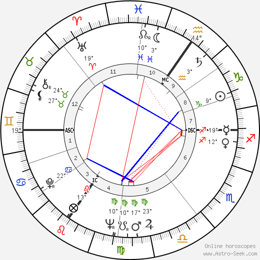 Mildred Scheel birth chart, biography, wikipedia 2018, 2019
