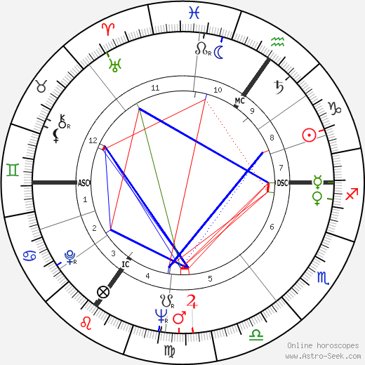 Mildred Scheel astro natal birth chart, Mildred Scheel horoscope, astrology
