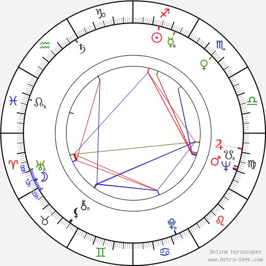 Naděžda Munzarová astro natal birth chart, Naděžda Munzarová horoscope, astrology