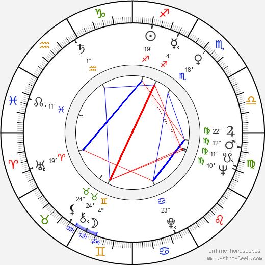 Nancy Holloway birth chart, biography, wikipedia 2020, 2021