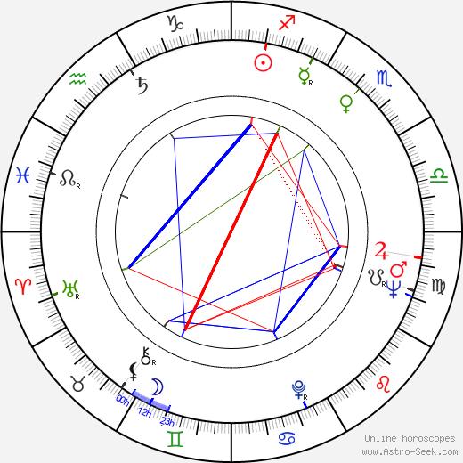 Nancy Holloway birth chart, Nancy Holloway astro natal horoscope, astrology
