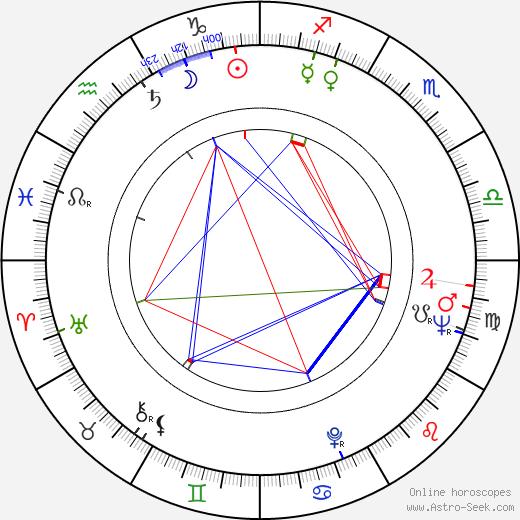Nichelle Nichols astro natal birth chart, Nichelle Nichols horoscope, astrology