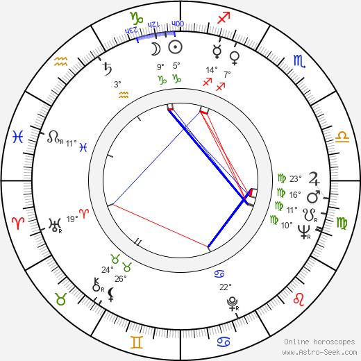 Nick Dimitri birth chart, biography, wikipedia 2020, 2021