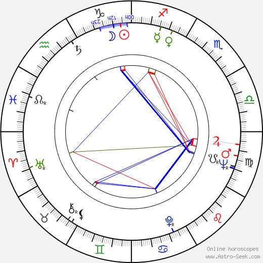 Nick Dimitri birth chart, Nick Dimitri astro natal horoscope, astrology