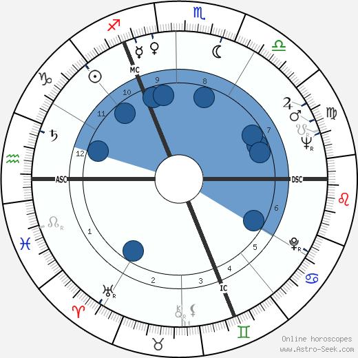 Noël Foré wikipedia, horoscope, astrology, instagram