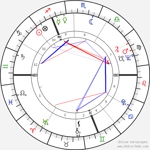 Noël Foré tema natale, oroscopo, Noël Foré oroscopi gratuiti, astrologia