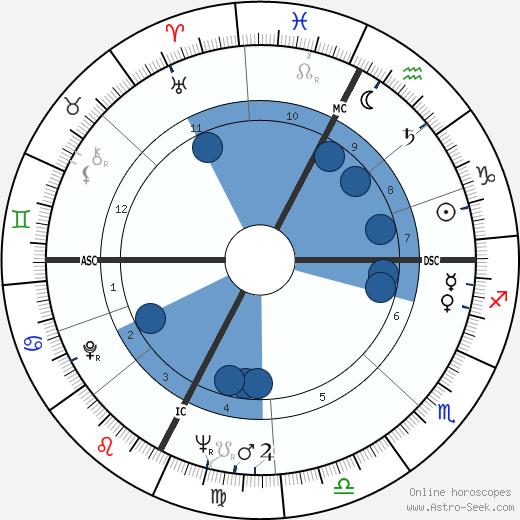 Paolo Villaggio wikipedia, horoscope, astrology, instagram