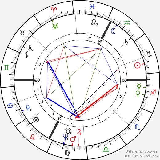 Paolo Villaggio tema natale, oroscopo, Paolo Villaggio oroscopi gratuiti, astrologia