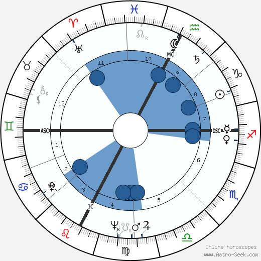 Pietro Villaggio wikipedia, horoscope, astrology, instagram