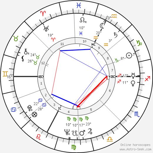 Pietro Villaggio birth chart, biography, wikipedia 2020, 2021