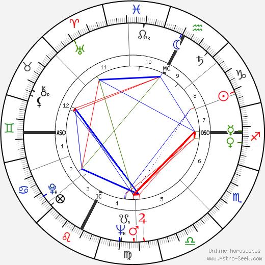 Pietro Villaggio birth chart, Pietro Villaggio astro natal horoscope, astrology