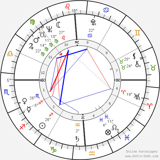 Roger Smith birth chart, biography, wikipedia 2018, 2019