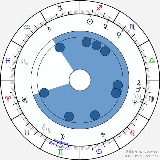 Vali Korompai wikipedia, horoscope, astrology, instagram