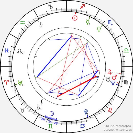 Vali Korompai birth chart, Vali Korompai astro natal horoscope, astrology