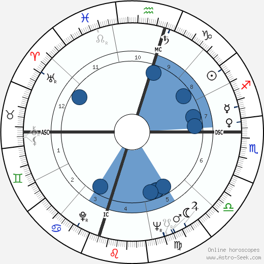 Wayne Tippit wikipedia, horoscope, astrology, instagram
