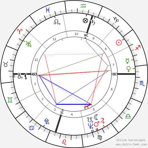 Wayne Tippit tema natale, oroscopo, Wayne Tippit oroscopi gratuiti, astrologia