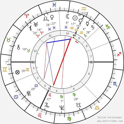 Alfred Worden birth chart, biography, wikipedia 2019, 2020