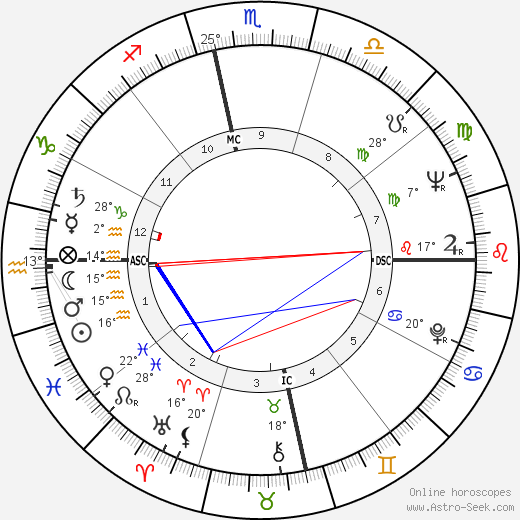 Camilo Cienfuegos birth chart, biography, wikipedia 2019, 2020