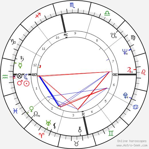 Camilo Cienfuegos tema natale, oroscopo, Camilo Cienfuegos oroscopi gratuiti, astrologia
