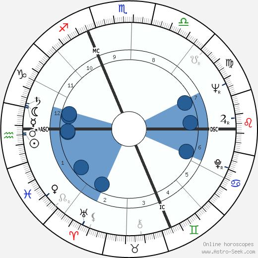 Cesare Maldini wikipedia, horoscope, astrology, instagram