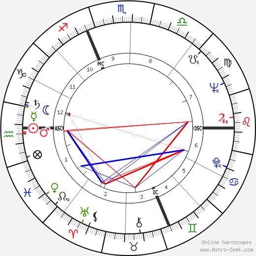 Cesare Maldini tema natale, oroscopo, Cesare Maldini oroscopi gratuiti, astrologia