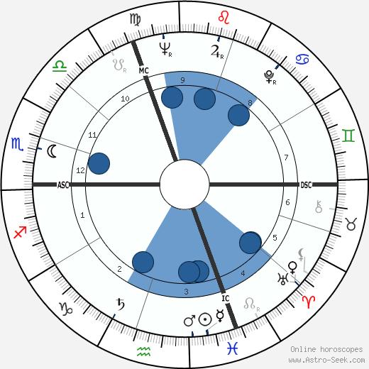 Claude Lorius wikipedia, horoscope, astrology, instagram