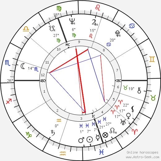 Claude Lorius birth chart, biography, wikipedia 2019, 2020