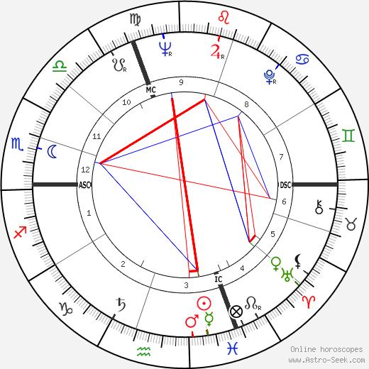 Claude Lorius astro natal birth chart, Claude Lorius horoscope, astrology