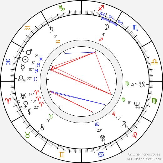 Djoko Rosic birth chart, biography, wikipedia 2019, 2020