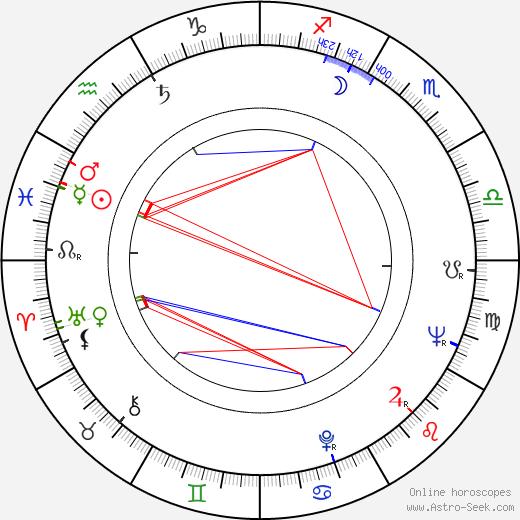 Djoko Rosic astro natal birth chart, Djoko Rosic horoscope, astrology